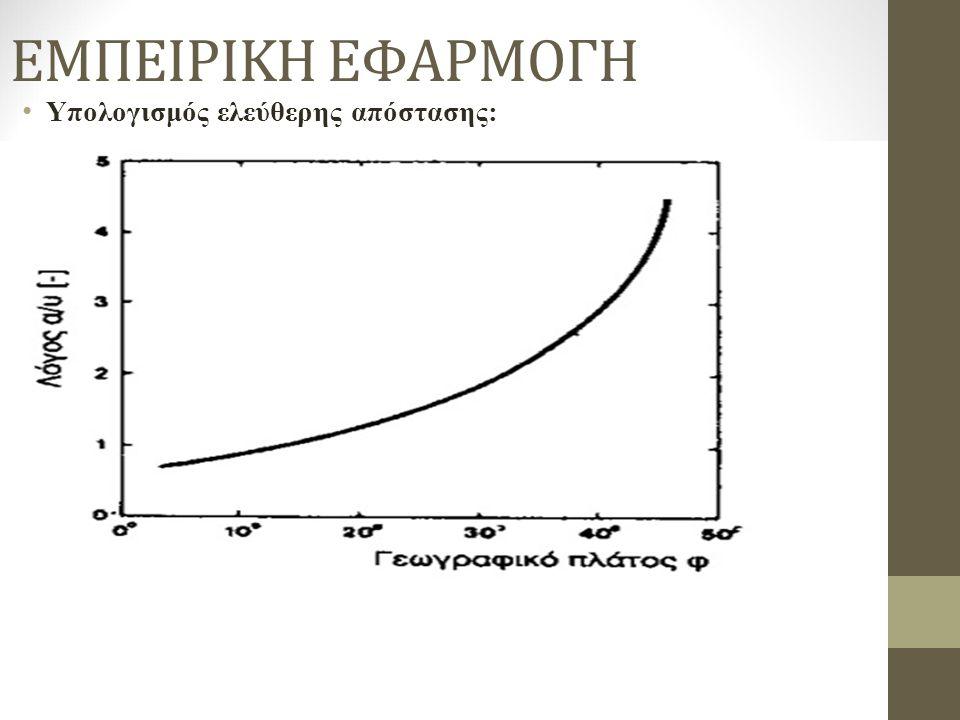 ΕΜΠΕΙΡΙΚΗ ΕΦΑΡΜΟΓΗ Υπολογισμός ελεύθερης απόστασης: