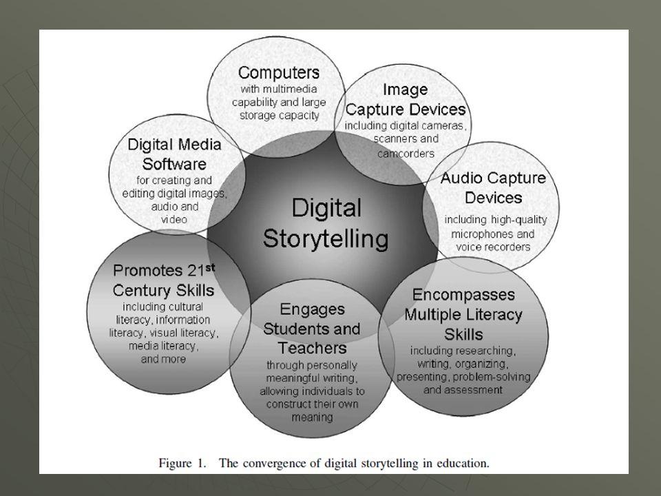 21 st Century Literacy   Digital literacy (Ψηφιακός γραμματισμός)   Global literacy (Παγκόσμια παιδεία)   Technology literacy (Τεχνολογικός γραμματισμός)   Visual literacy (Οπτικός γραμματισμός)   Information literacy (Πληροφοριακός γραμματισμός)