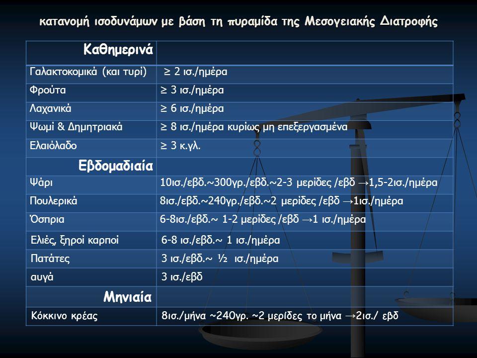 κατανομή ισοδυνάμων με βάση τη πυραμίδα της Μεσογειακής Διατροφής Καθημερινά Γαλακτοκομικά (και τυρί) ≥ 2 ισ./ημέρα Φρούτα≥ 3 ισ./ημέρα Λαχανικά≥ 6 ισ./ημέρα Ψωμί & Δημητριακά≥ 8 ισ./ημέρα κυρίως μη επεξεργασμένα Ελαιόλαδο≥ 3 κ.γλ.