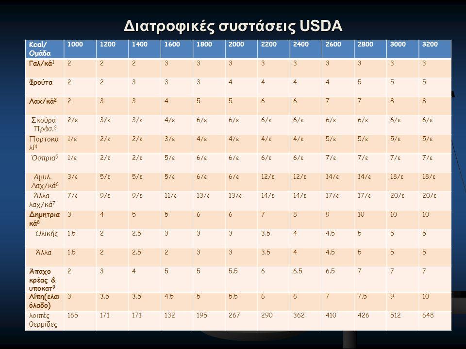 Διατροφικές συστάσεις USDA Κcal/ Ομάδα 100012001400160018002000220024002600280030003200 Γαλ/κά 1 222333333333 Φρούτα 223334444555 Λαx/κά 2 233455667788 Σκούρα Πράσ.
