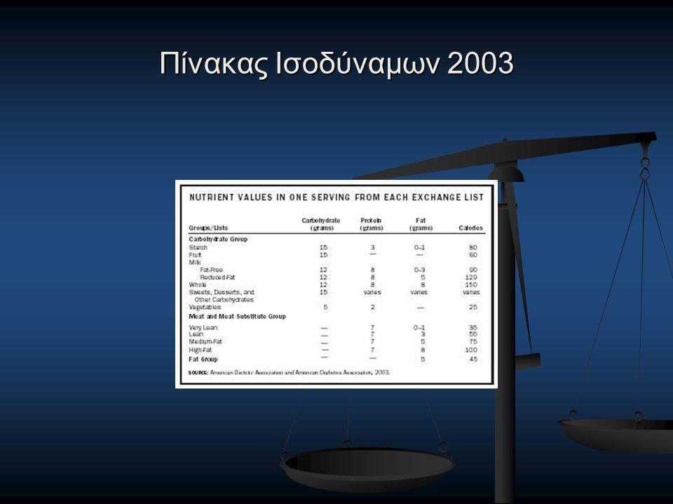 Πίνακας Ισοδύναμων 2003