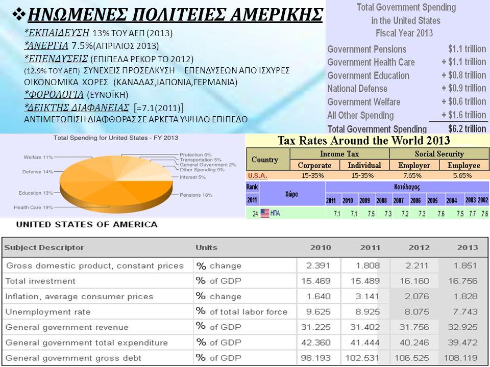  ΗΝΩΜΕΝΕΣ ΠΟΛΙΤΕΙΕΣ ΑΜΕΡΙΚΗΣ *ΕΚΠΑΙΔΕΥΣΗ 13% ΤΟΥ ΑΕΠ (2013) *ΑΝΕΡΓΙΑ 7.5% (ΑΠΡΙΛΙΟΣ 2013) *ΕΠΕΝΔΥΣΕΙΣ (ΕΠΙΠΕΔΑ ΡΕΚΟΡ ΤΟ 2012) (12.9% ΤΟΥ ΑΕΠ) ΣΥΝΕΧΕΙΣ ΠΡΟΣΕΛΚΥΣΗ ΕΠΕΝΔΥΣΕΩΝ ΑΠΟ ΙΣΧΥΡΕΣ ΟΙΚΟΝΟΜΙΚΑ ΧΩΡΕΣ (ΚΑΝΑΔΑΣ,ΙΑΠΩΝΙΑ,ΓΕΡΜΑΝΙΑ) *ΦΟΡΟΛΟΓΙΑ (ΕΥΝΟΪΚΗ) *ΔΕΙΚΤΗΣ ΔΙΑΦΑΝΕΙΑΣ [ =7.1(2011) ] ΑΝΤΙΜΕΤΩΠΙΣΗ ΔΙΑΦΘΟΡΑΣ ΣΕ ΑΡΚΕΤΑ ΥΨΗΛΟ ΕΠΙΠΕΔΟ