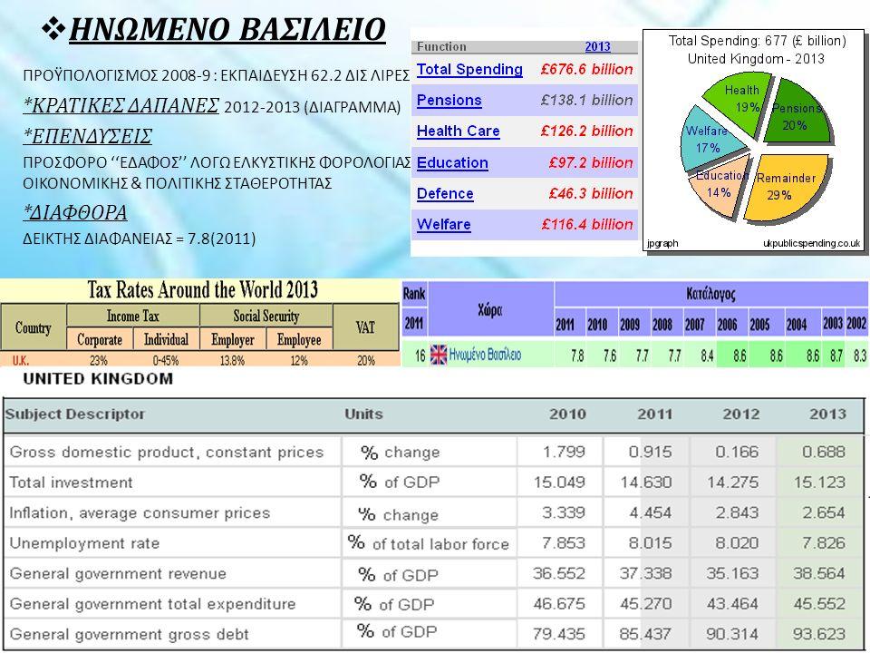  ΗΝΩΜΕΝΟ ΒΑΣΙΛΕΙΟ ΠΡΟΫΠΟΛΟΓΙΣΜΟΣ 2008-9 : ΕΚΠΑΙΔΕΥΣΗ 62.2 ΔΙΣ ΛΙΡΕΣ *ΚΡΑΤΙΚΕΣ ΔΑΠΑΝΕΣ 2012-2013 (ΔΙΑΓΡΑΜΜΑ) *ΕΠΕΝΔΥΣΕΙΣ ΠΡΟΣΦΟΡΟ ''ΕΔΑΦΟΣ'' ΛΟΓΩ ΕΛΚΥΣΤΙΚΗΣ ΦΟΡΟΛΟΓΙΑΣ, ΟΙΚΟΝΟΜΙΚΗΣ & ΠΟΛΙΤΙΚΗΣ ΣΤΑΘΕΡΟΤΗΤΑΣ *ΔΙΑΦΘΟΡΑ ΔΕΙΚΤΗΣ ΔΙΑΦΑΝΕΙΑΣ = 7.8(2011)