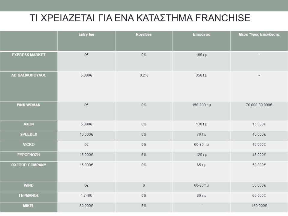 ΤΙ ΧΡΕΙΑΖΕΤΑΙ ΓΙΑ ΕΝΑ ΚΑΤΑΣΤΗΜΑ FRANCHISE Entry feeRoyaltiesΕπιφάνειαΜέσο Ύψος Επένδυσης EXPRESS MARKET0€0€0%100 τ.μ- ΑΒ ΒΑΣΙΛΟΠΟΥΛΟΣ5.000€0,2%350 τ.μ- PINK WOMAN0€0€0%150-200 τ.μ70.000-80.000€ AXON5.000€0%130 τ.μ15.000€ SPEEDEX10.000€0%70 τ.μ40.000€ VICKO0€0€0%60-80 τ.μ40.000€ ΕΥΡΟΓΝΩΣΗ15.000€6%120 τ.μ45.000€ OXFORD COMPANY15.000€0%65 τ.μ50.000€ WIND0€0€060-80 τ.μ50.000€ ΓΕΡΜΑΝΟΣ1.746€0%60 τ.μ60.000€ MIKEL50.000€5%-160.000€