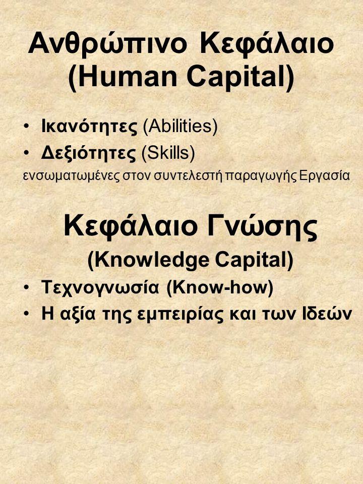 Ανθρώπινο Κεφάλαιο (Human Capital) Ικανότητες (Abilities) Δεξιότητες (Skills) ενσωματωμένες στον συντελεστή παραγωγής Εργασία Κεφάλαιο Γνώσης (Knowledge Capital) Τεχνογνωσία (Know-how) Η αξία της εμπειρίας και των Ιδεών