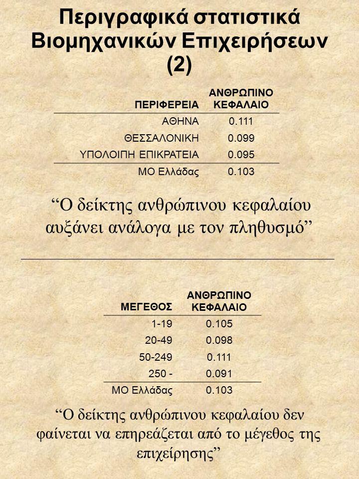 Περιγραφικά στατιστικά Βιομηχανικών Επιχειρήσεων (2) ΠΕΡΙΦΕΡΕΙΑ ΑΝΘΡΩΠΙΝΟ ΚΕΦΑΛΑΙΟ ΑΘΗΝΑ0.111 ΘΕΣΣΑΛΟΝΙΚΗ0.099 ΥΠΟΛΟΙΠΗ ΕΠΙΚΡΑΤΕΙΑ0.095 ΜΟ Ελλάδας0.103 Ο δείκτης ανθρώπινου κεφαλαίου αυξάνει ανάλογα με τον πληθυσμό Ο δείκτης ανθρώπινου κεφαλαίου δεν φαίνεται να επηρεάζεται από το μέγεθος της επιχείρησης ΜΕΓΕΘΟΣ ΑΝΘΡΩΠΙΝΟ ΚΕΦΑΛΑΙΟ 1-190.105 20-490.098 50-2490.111 250 -0.091 ΜΟ Ελλάδας0.103 ___________________________________________________________________