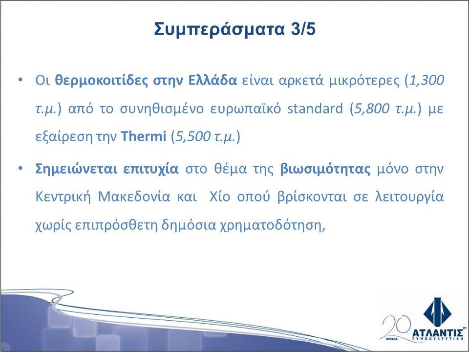 Οι θερμοκοιτίδες στην Ελλάδα είναι αρκετά μικρότερες (1,300 τ.μ.) από το συνηθισμένο ευρωπαϊκό standard (5,800 τ.μ.) με εξαίρεση την Thermi (5,500 τ.μ.) Σημειώνεται επιτυχία στο θέμα της βιωσιμότητας μόνο στην Κεντρική Μακεδονία και Χίο οπού βρίσκονται σε λειτουργία χωρίς επιπρόσθετη δημόσια χρηματοδότηση, Συμπεράσματα 3/5