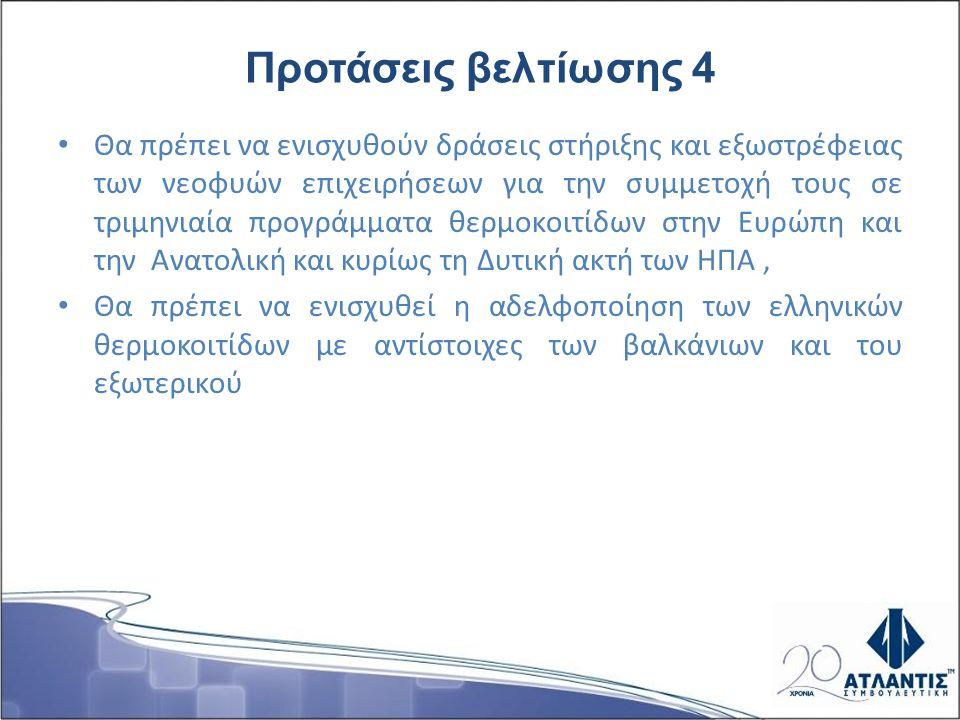 Προτάσεις βελτίωσης 4 Θα πρέπει να ενισχυθούν δράσεις στήριξης και εξωστρέφειας των νεοφυών επιχειρήσεων για την συμμετοχή τους σε τριμηνιαία προγράμμ