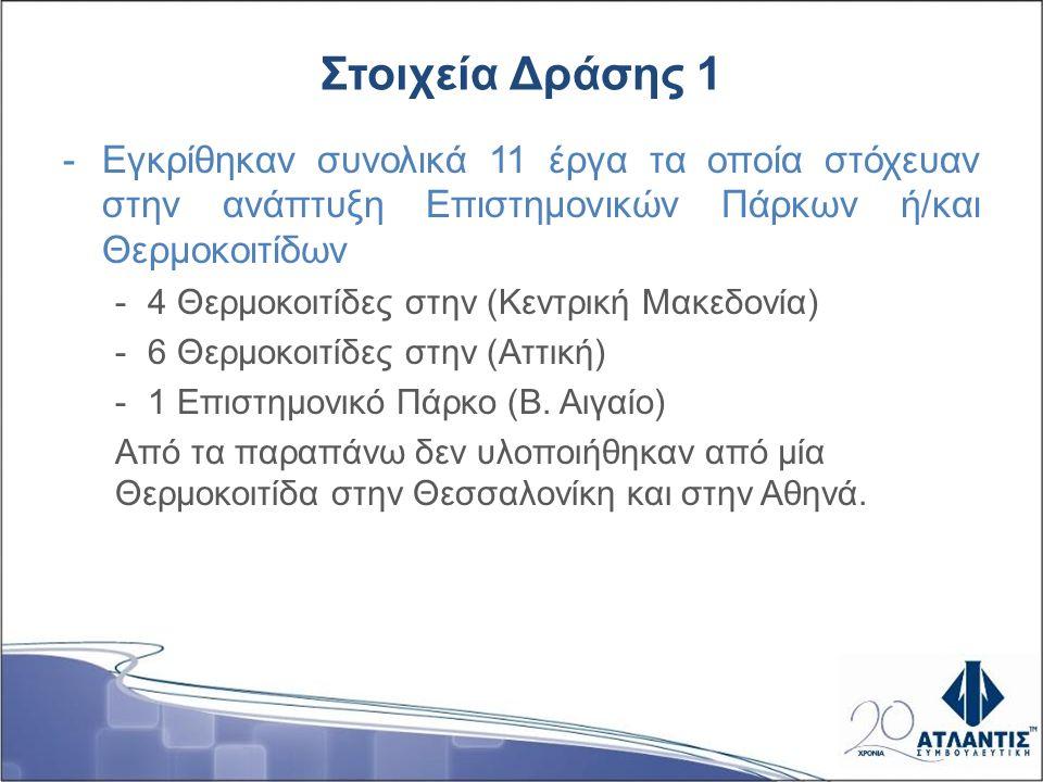Στοιχεία Δράσης 1 -Εγκρίθηκαν συνολικά 11 έργα τα οποία στόχευαν στην ανάπτυξη Επιστημονικών Πάρκων ή/και Θερμοκοιτίδων -4 Θερμοκοιτίδες στην (Κεντρική Μακεδονία) -6 Θερμοκοιτίδες στην (Αττική) -1 Επιστημονικό Πάρκο (Β.