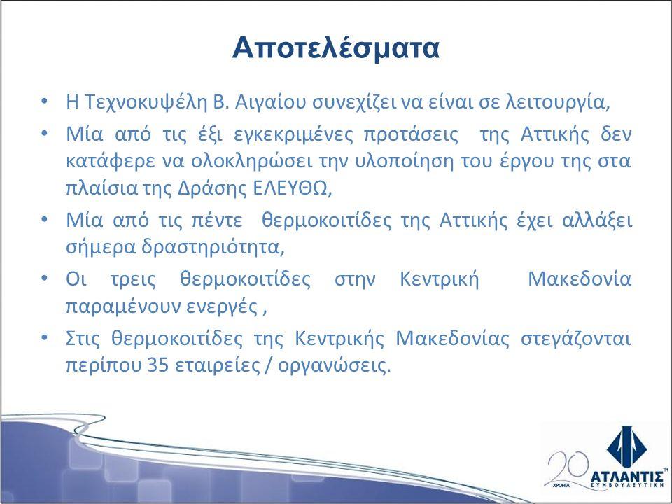 Αποτελέσματα Η Τεχνοκυψέλη Β. Αιγαίου συνεχίζει να είναι σε λειτουργία, Μία από τις έξι εγκεκριμένες προτάσεις της Αττικής δεν κατάφερε να ολοκληρώσει