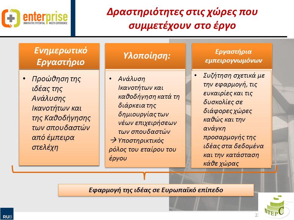 Human Ressource Management & Qualification Δραστηριότητες στις χώρες που συμμετέχουν στο έργο 22 Ενημερωτικό Εργαστήριο Προώθηση της ιδέας της Ανάλυσης Ικανοτήτων και της Καθοδήγησης των σπουδαστών από έμπειρα στελέχη Υλοποίηση: Ανάλυση Ικανοτήτων και καθοδήγηση κατά τη διάρκεια της δημιουργίας των νέων επιχειρήσεων των σπουδαστών  Υποστηρικτικός ρόλος του εταίρου του έργου Ανάλυση Ικανοτήτων και καθοδήγηση κατά τη διάρκεια της δημιουργίας των νέων επιχειρήσεων των σπουδαστών  Υποστηρικτικός ρόλος του εταίρου του έργου Εργαστήρια εμπειρογνωμόνων Συζήτηση σχετικά με την εφαρμογή, τις ευκαιρίες και τις δυσκολίες σε διάφορες χώρες καθώς και την ανάγκη προσαρμογής της ιδέας στα δεδομένα και την κατάσταση κάθε χώρας Εφαρμογή της ιδέας σε Ευρωπαϊκό επίπεδο