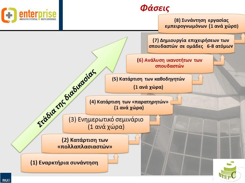 Human Ressource Management & Qualification Φάσεις 23 (1) Εναρκτήρια συνάντηση (2) Κατάρτιση των «πολλαπλασιαστών» (3) Ενημερωτικό σεμινάριο (1 ανά χώρα) (4) Κατάρτιση των «παρατηρητών» (1 ανά χώρα) ( 5) Κατάρτιση των καθοδηγητών (1 ανά χώρα) ( 5) Κατάρτιση των καθοδηγητών (1 ανά χώρα) (6) Ανάλυση ικανοτήτων των σπουδαστών (7) Δημιουργία επιχειρήσεων των σπουδαστών σε ομάδες 6-8 ατόμ ων Στάδια της διαδικασίας (8) Συνάντηση εργασίας εμπειρογνωμόνων (1 ανά χώρ α)
