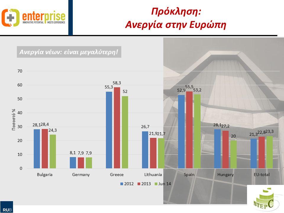 Human Ressource Management & Qualification Πρόκληση: Ανεργία στην Ευρώπη 9 Ανεργία νέων: είναι μεγαλύτερη!