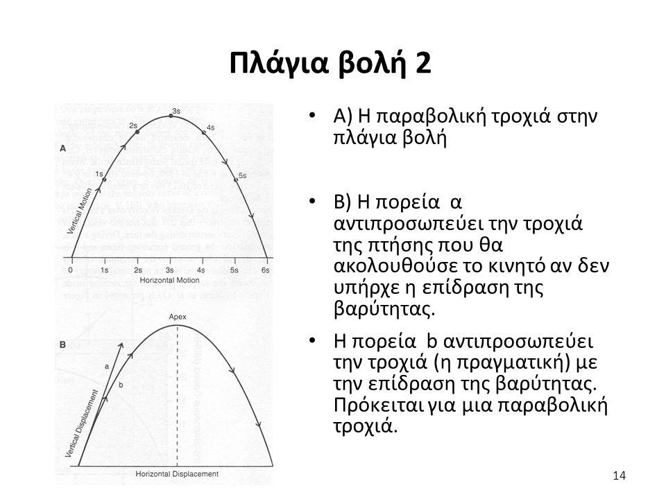 Πλάγια βολή 2 Α) Η παραβολική τροχιά στην πλάγια βολή Β) Η πορεία α αντιπροσωπεύει την τροχιά της πτήσης που θα ακολουθούσε το κινητό αν δεν υπήρχε η επίδραση της βαρύτητας.