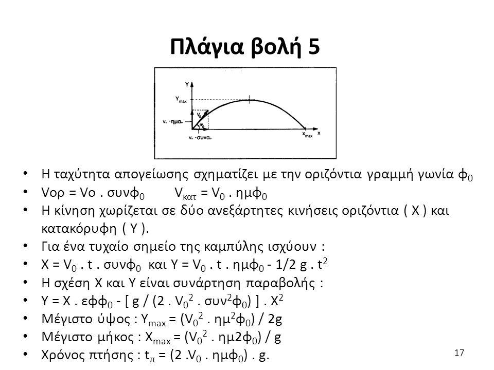 Πλάγια βολή 5 Η ταχύτητα απογείωσης σχηματίζει με την οριζόντια γραμμή γωνία φ 0 Vορ = Vο.