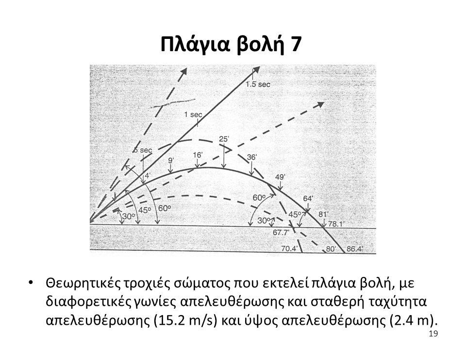 Πλάγια βολή 7 Θεωρητικές τροχιές σώματος που εκτελεί πλάγια βολή, με διαφορετικές γωνίες απελευθέρωσης και σταθερή ταχύτητα απελευθέρωσης (15.2 m/s) και ύψος απελευθέρωσης (2.4 m).