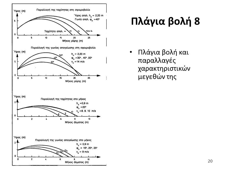 Πλάγια βολή 8 Πλάγια βολή και παραλλαγές χαρακτηριστικών μεγεθών της 20