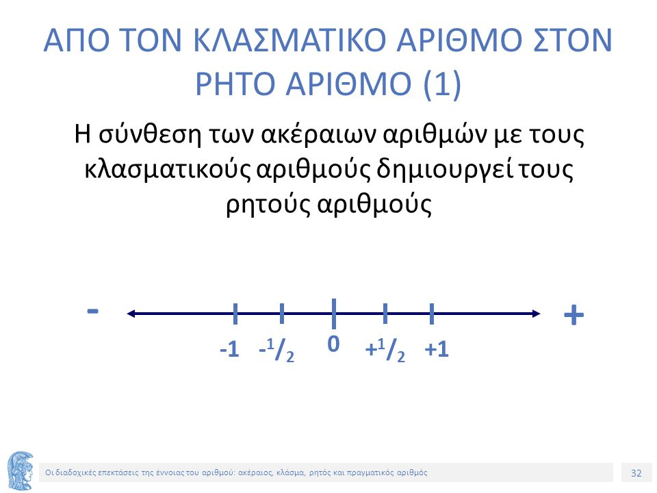 32 Οι διαδοχικές επεκτάσεις της έννοιας του αριθμού: ακέραιος, κλάσμα, ρητός και πραγματικός αριθμός ΑΠΟ ΤΟΝ ΚΛΑΣΜΑΤΙΚΟ ΑΡΙΘΜΟ ΣΤΟΝ ΡΗΤΟ ΑΡΙΘΜΟ (1) Η σύνθεση των ακέραιων αριθμών με τους κλασματικούς αριθμούς δημιουργεί τους ρητούς αριθμούς 0 + - +1/2+1/2 -1/2-1/2 +1