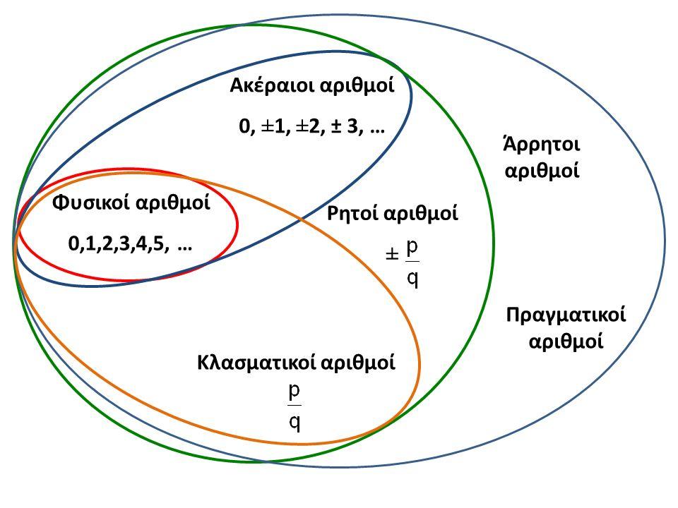 Φυσικοί αριθμοί 0,1,2,3,4,5, … Ακέραιοι αριθμοί 0, ±1, ±2, ± 3, … Κλασματικοί αριθμοί Ρητοί αριθμοί ± Άρρητοι αριθμοί Πραγματικοί αριθμοί