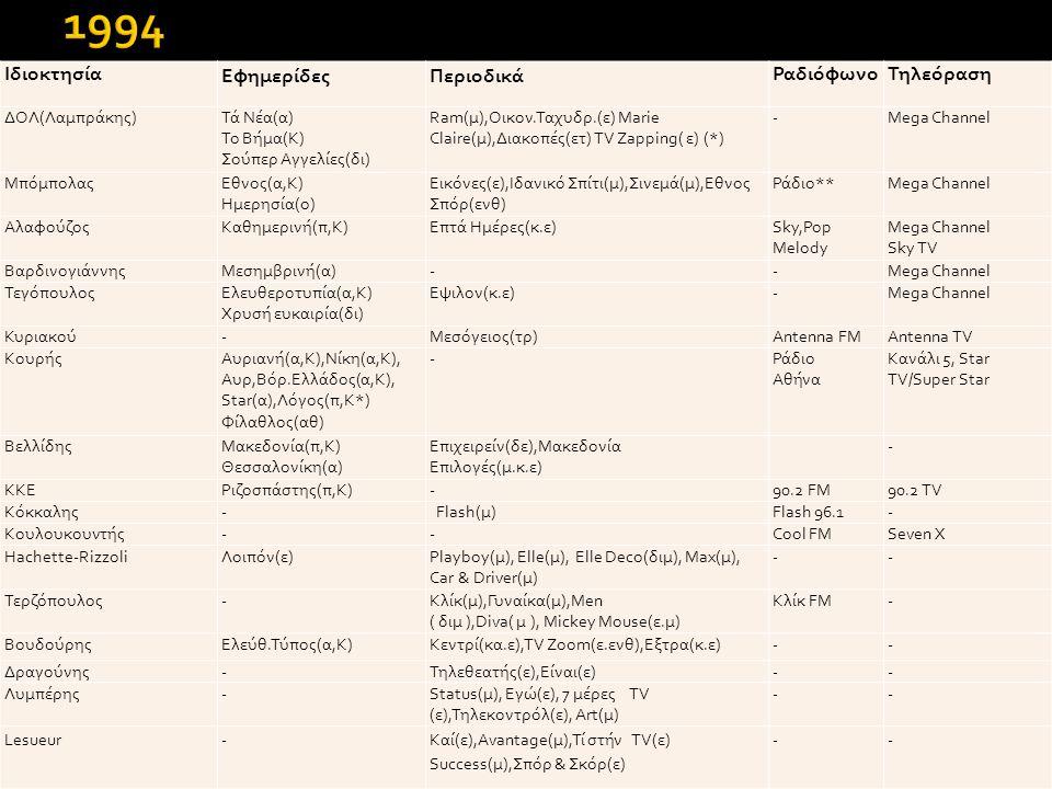 Ιδιοκτησία ΕφημερίδεςΠεριοδικά ΡαδιόφωνοΤηλεόραση ΔΟΛ(Λαμπράκης)Τά Νέα(α) Το Βήμα(Κ) Σούπερ Aγγελίες(δι) Ram(μ),Οικον.Ταχυδρ.(ε) Marie Claire(μ),Διακοπές(ετ) TV Zapping( ε) (*) -Mega Channel ΜπόμπολαςΕθνος(α,Κ) Ημερησία(ο) Εικόνες(ε),Ιδανικό Σπίτι(μ),Σινεμά(μ),Εθνος Σπόρ(ενθ) Ράδιο**Mega Channel ΑλαφούζοςΚαθημερινή(π,Κ)Επτά Ημέρες(κ.ε)Sky,Pop Melody Mega Channel Sky TV ΒαρδινογιάννηςΜεσημβρινή(α)--Mega Channel ΤεγόπουλοςΕλευθεροτυπία(α,Κ) Χρυσή ευκαιρία(δι) Εψιλον(κ.ε)-Mega Channel Κυριακού-Μεσόγειος(τρ)Antenna FMAntenna TV ΚουρήςΑυριανή(α,Κ),Νίκη(α,Κ), Αυρ,Βόρ.Ελλάδος(α,Κ), Star(α),Λόγος(π,Κ*) Φίλαθλος(αθ) -Ράδιο Αθήνα Κανάλι 5, Star TV/Super Star ΒελλίδηςΜακεδονία(π,Κ) Θεσσαλονίκη(α) Επιχειρείν(δε),Μακεδονία Επιλογές(μ.κ.ε) - ΚΚΕΡιζοσπάστης(π,Κ)-90.2 FM90.2 TV Κόκκαλης- Flash(μ)Flash 96.1- Κουλουκουντής--Cool FMSeven X Hachette-RizzoliΛοιπόν(ε)Playboy(μ), Elle(μ), Elle Deco(διμ), Max(μ), Car & Driver(μ) -- Τερζόπουλος-Κλίκ(μ),Γυναίκα(μ),Men ( διμ ),Diva( μ ), Mickey Mouse(ε.μ) Κλίκ FM- ΒουδούρηςΕλεύθ.Τύπος(α,Κ)Κεντρί(κα.ε),TV Zoom(ε.ενθ),Εξτρα(κ.ε)-- Δραγούνης-Τηλεθεατής(ε),Είναι(ε)-- Λυμπέρης-Status(μ), Εγώ(ε), 7 μέρες TV (ε),Τηλεκοντρόλ(ε), Art(μ) -- Lesueur-Καί(ε),Avantage(μ),Τί στήν TV(ε) Success(μ),Σπόρ & Σκόρ(ε) --