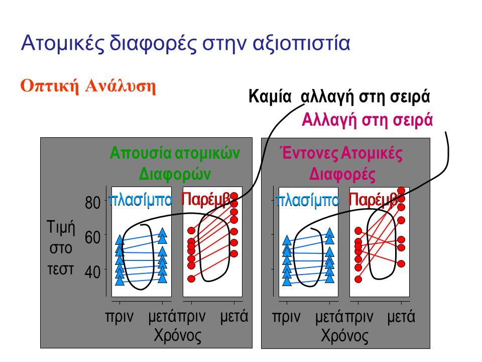 Ατομικές διαφορές στην αξιοπιστία Οπτική Ανάλυση πρινμετά Τιμή στο τεστ 40 60 80 πρινμετά Παρέμβ. πλασίμπο Χρόνος Απουσία ατομικών Διαφορών πρινμετά Π