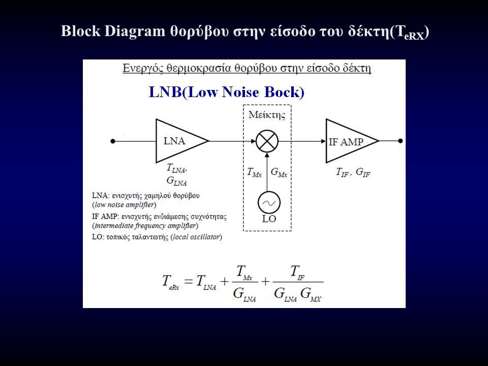 Block Diagram θορύβου στην είσοδο του δέκτη(T eRX )