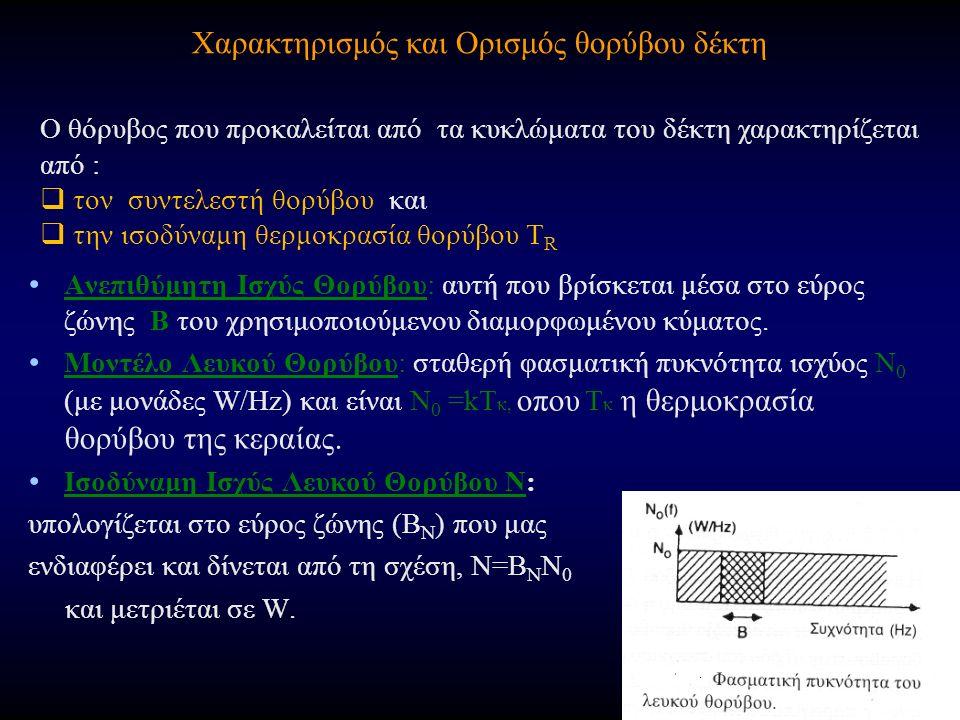 Χαρακτηρισμός και Ορισμός θορύβου δέκτη Ανεπιθύμητη Ισχύς Θορύβου: αυτή που βρίσκεται μέσα στο εύρος ζώνης Β του χρησιμοποιούμενου διαμορφωμένου κύματος.