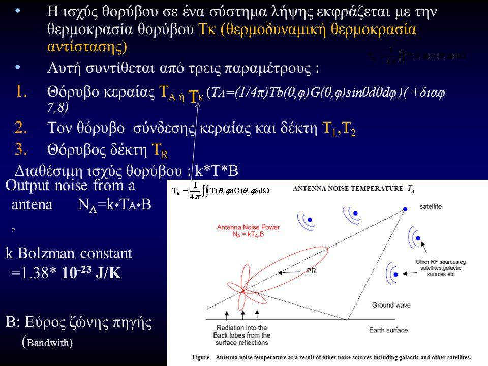 Θερμοκρασία θορύβου κεραίας επίγειου σταθμού T A (1/4) Εξωτερικός θόρυβος Δορυφορικών ζεύξεων 1.Θόρυβος από τον ουρανό T SKY από το μη ιονισμένο τμήμα της ατμόσφαιρας (f>2GHz) και από τον κοσμικό θόρυβο ( Τ SKY =2,7 Κ 0 ) 2.Θόρυβος από την ακτινοβολία της γης (Τ GROUND =290Κ 0 )