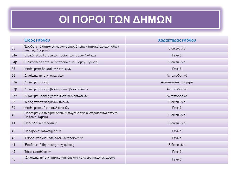 ΟΙ ΠΟΡΟΙ ΤΩΝ ΔΗΜΩΝ Είδος εσόδουΧαρακτήρας εσόδου 33 Έσοδα από δαπάνες για λογαριασμό τρίτων (αποκατάσταση οδών και πεζοδρομίων) Ειδικευμένα 34αΕιδικό τέλος λατομικών προϊόντων (αδρανή υλικά)Γενικό 34βΕιδικό τέλος λατομικών προϊόντων (βιομηχ.
