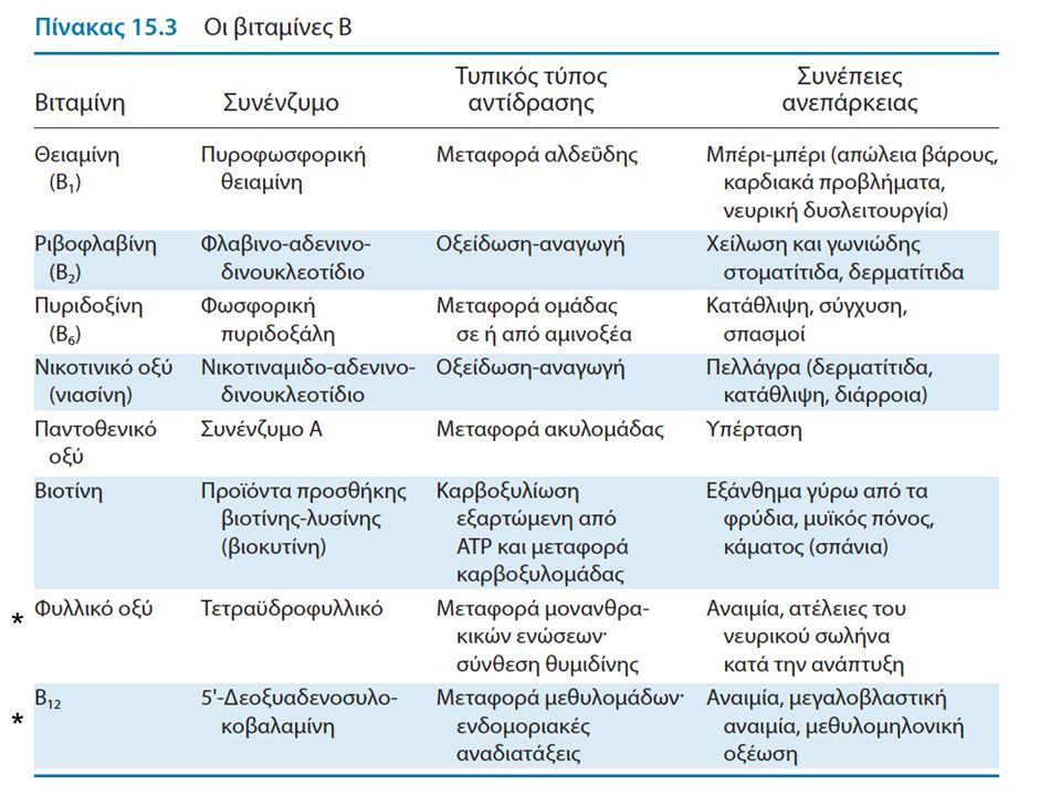 Κατ' εξοχήν βιταμίνες για την εγκυμοσύνη Στη προηγούμενη διαφάνεια σημειώθηκαν με αστερίσκο (*) δύο βιταμίνες: Φυλλικό οξύ, και Βιταμίνη Β 12 : Δύο βιταμίνες απαραίτητες για τη σύνθεση δεοξυριβονουκλεοτιδίων, των συστατικών του DNA.