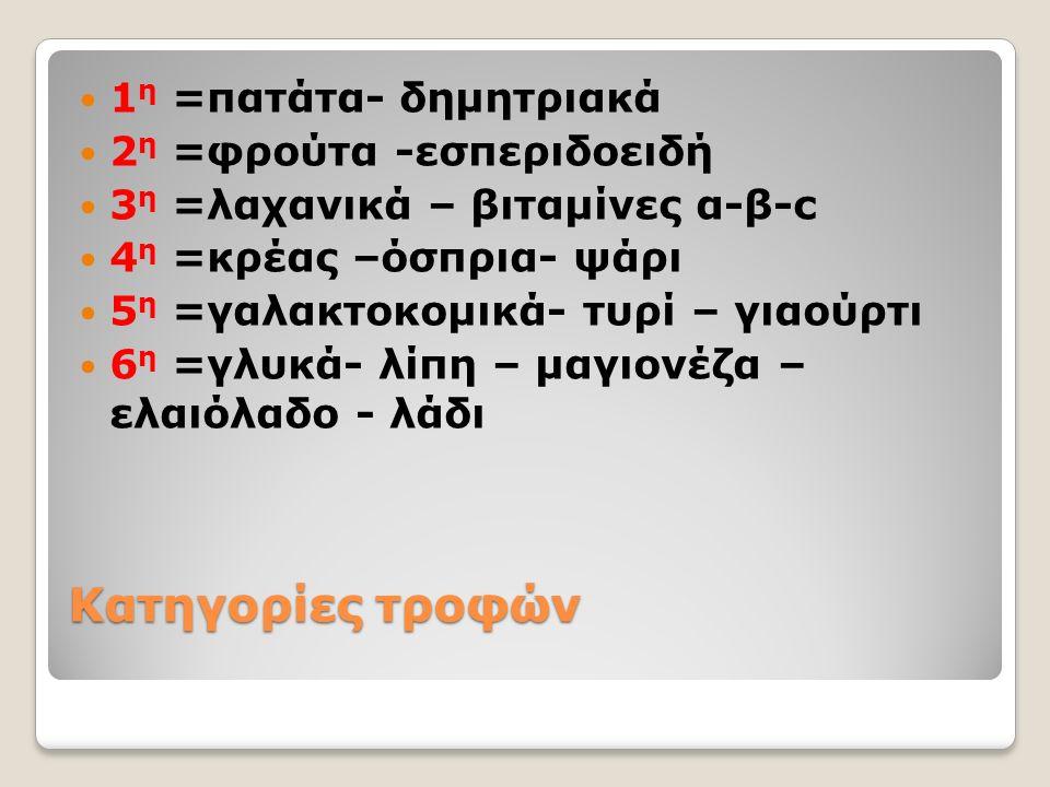 Κατηγορίες τροφών 1 η =πατάτα- δημητριακά 2 η =φρούτα -εσπεριδοειδή 3 η =λαχανικά – βιταμίνες α-β-c 4 η =κρέας –όσπρια- ψάρι 5 η =γαλακτοκομικά- τυρί – γιαούρτι 6 η =γλυκά- λίπη – μαγιονέζα – ελαιόλαδο - λάδι