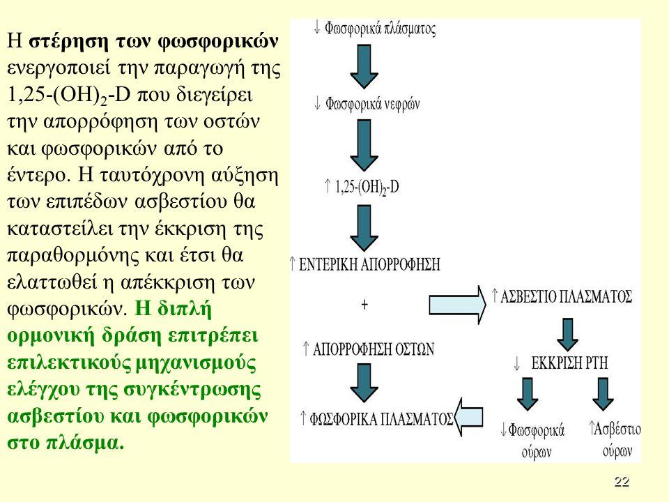 Η στέρηση των φωσφορικών ενεργοποιεί την παραγωγή της 1,25-(ΟΗ) 2 -D που διεγείρει την απορρόφηση των οστών και φωσφορικών από το έντερο.