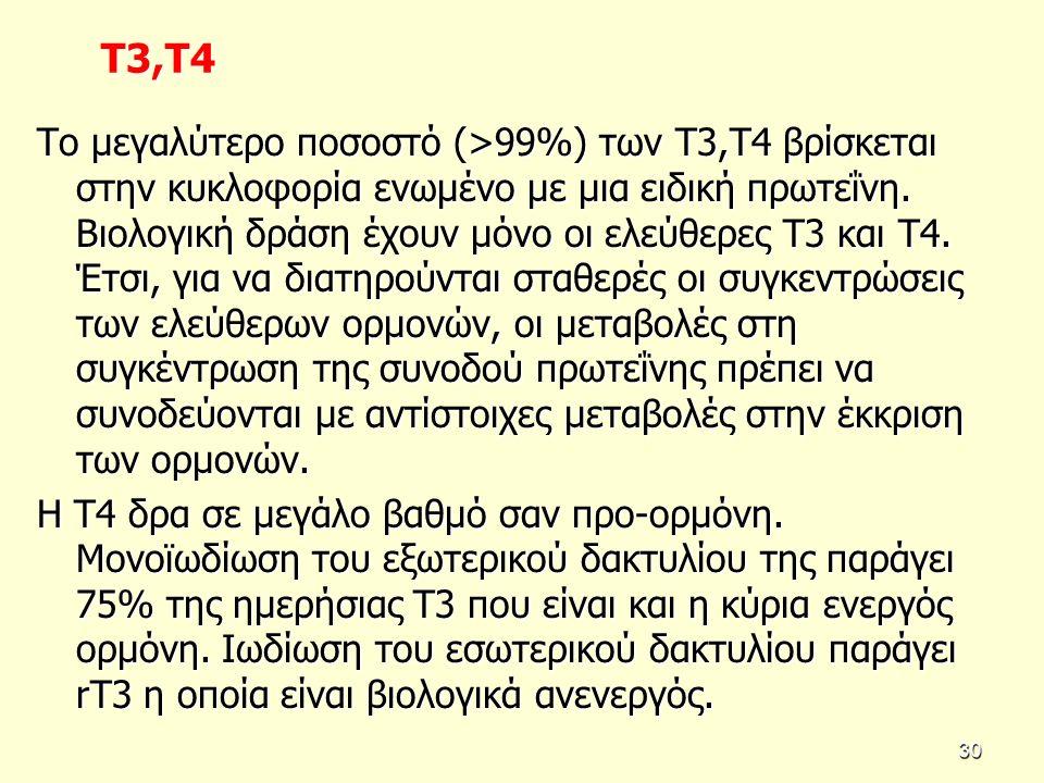 Τ3,Τ4 Τ3,Τ4 Το μεγαλύτερο ποσοστό (>99%) των Τ3,Τ4 βρίσκεται στην κυκλοφορία ενωμένο με μια ειδική πρωτεΐνη.