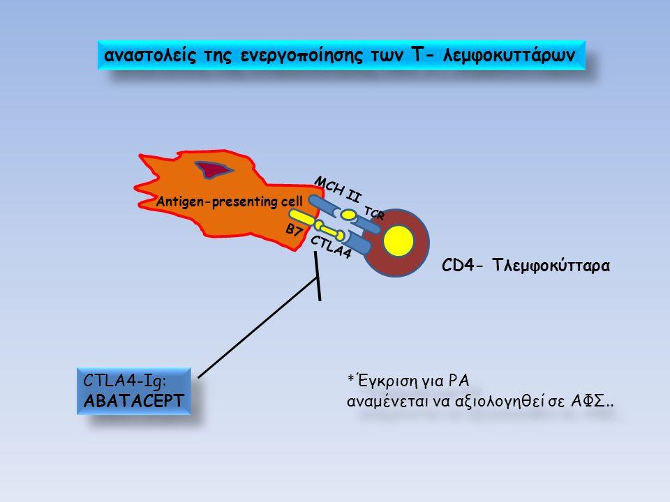 αναστολείς της ενεργοποίησης των Τ- λεμφοκυττάρων CD4- Τλεμφοκύτταρα CTLA4-Ig: ABATACEPT CTLA4-Ig: ABATACEPT * Έγκριση για ΡΑ αναμένεται να αξιολογηθε