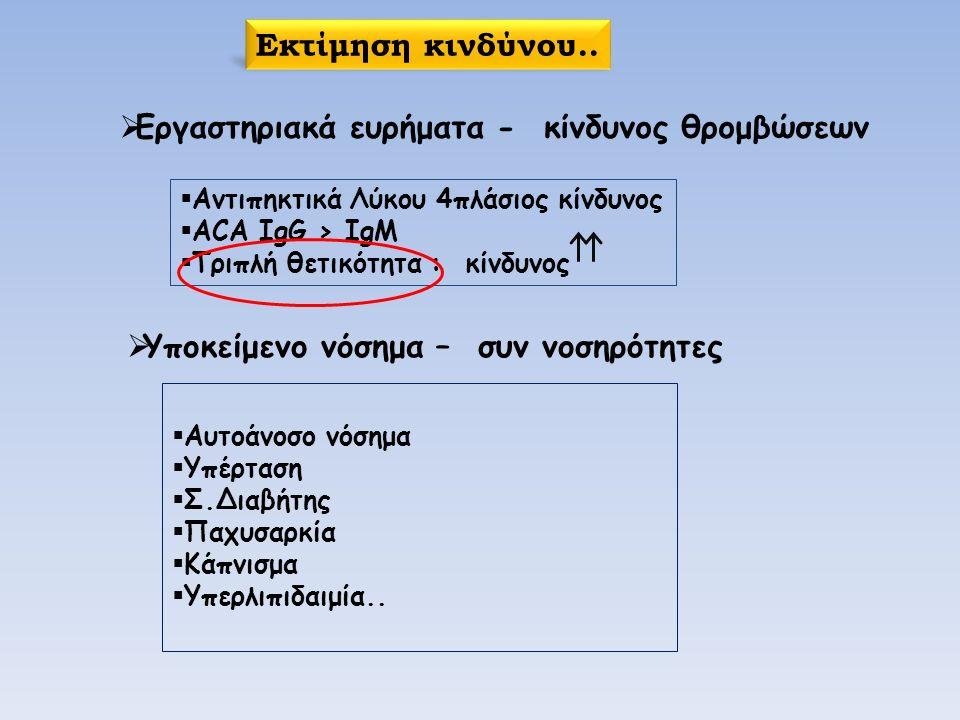  Αντιπηκτικά Λύκου 4πλάσιος κίνδυνος  ACA IgG > IgM  Τριπλή θετικότητα : κίνδυνος  Εργαστηριακά ευρήματα - κίνδυνος θρομβώσεων  Αυτοάνοσο νόσημα  Υπέρταση  Σ.Διαβήτης  Παχυσαρκία  Κάπνισμα  Υπερλιπιδαιμία..
