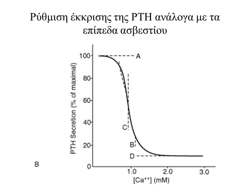 Ρύθμιση έκκρισης της ΡΤΗ ανάλογα με τα επίπεδα ασβεστίου