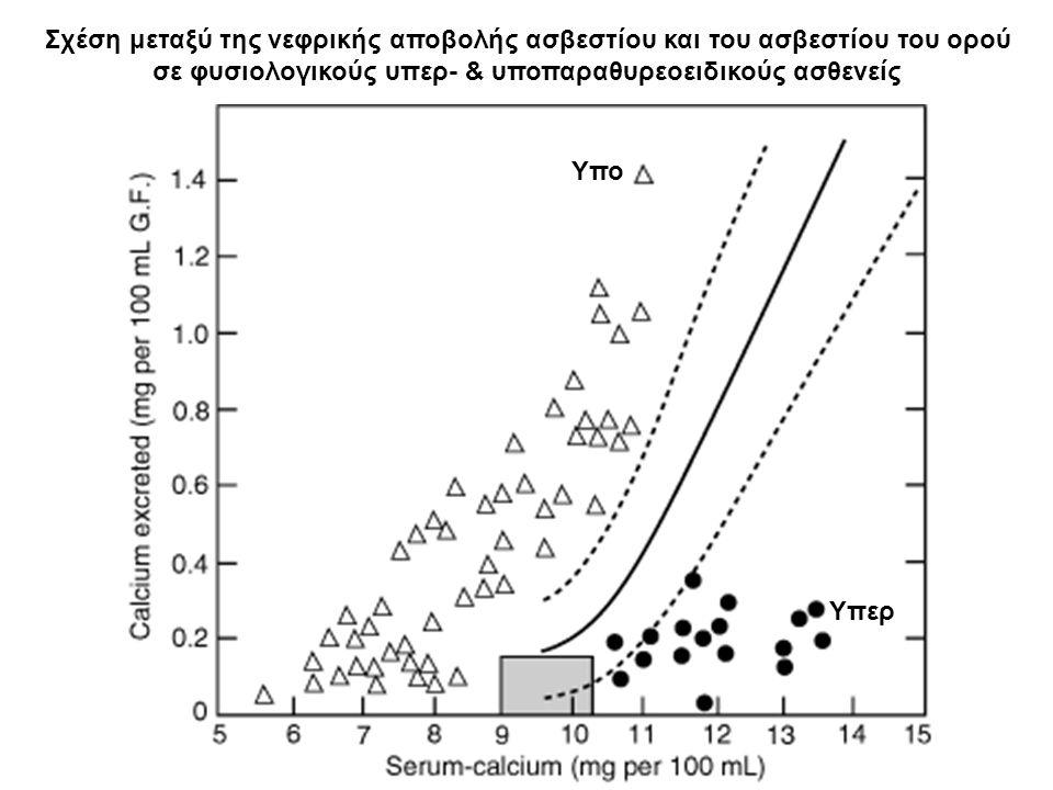 Σχέση μεταξύ της νεφρικής αποβολής ασβεστίου και του ασβεστίου του ορού σε φυσιολογικούς υπερ- & υποπαραθυρεοειδικούς ασθενείς Υπο Υπερ