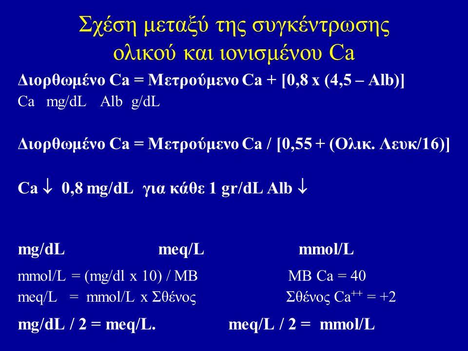Σχέση μεταξύ της συγκέντρωσης ολικού και ιονισμένου Ca Διορθωμένο Ca = Μετρούμενο Ca + [0,8 x (4,5 – Alb)] Ca mg/dL Alb g/dL Διορθωμένο Ca = Μετρούμενο Ca / [0,55 + (Ολικ.