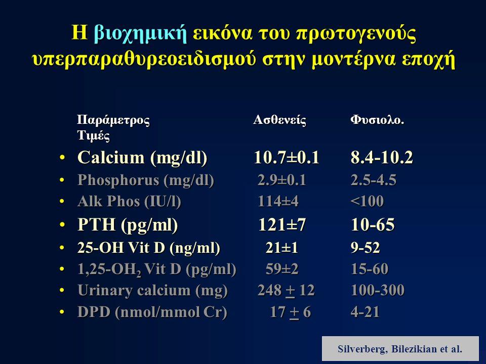 Η βιοχημική εικόνα του πρωτογενούς υπερπαραθυρεοειδισμού στην μοντέρνα εποχή ΠαράμετροςΑσθενείςΦυσιολο. Τιμές Calcium (mg/dl)10.7±0.18.4-10.2Calcium (