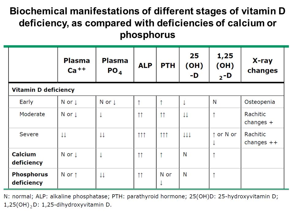 Biochemical manifestations of different stages of vitamin D deficiency, as compared with deficiencies of calcium or phosphorus