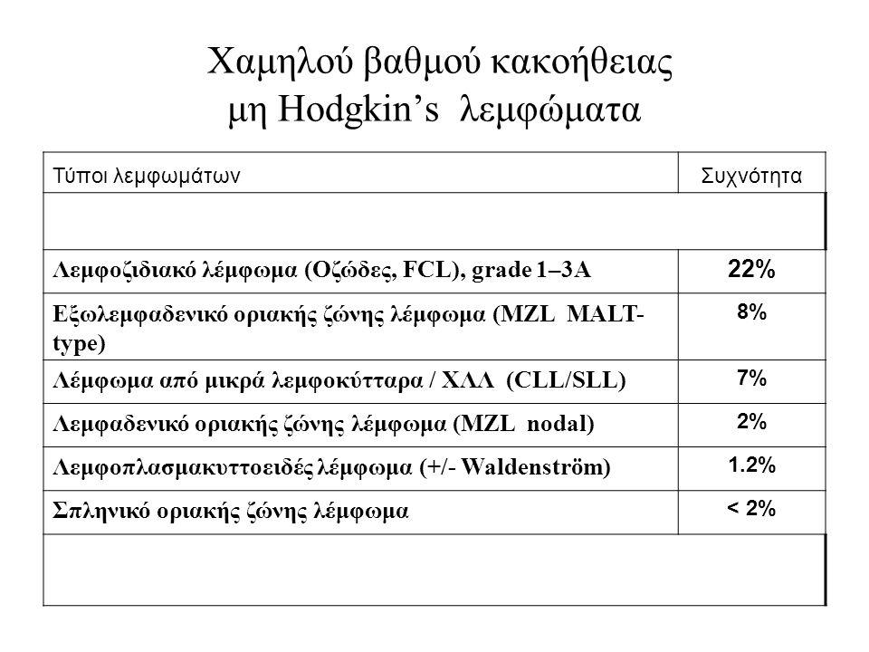 Χαμηλού βαθμού κακοήθειας μη Hodgkin's λεμφώματα Τύποι λεμφωμάτωνΣυχνότητα Λεμφοζιδιακό λέμφωμα (Οζώδες, FCL), grade 1–3A 22% Εξωλεμφαδενικό οριακής ζώνης λέμφωμα (MZL MALT- type) 8% Λέμφωμα από μικρά λεμφοκύτταρα / ΧΛΛ (CLL/SLL) 7% Λεμφαδενικό οριακής ζώνης λέμφωμα (MZL nodal) 2% Λεμφοπλασμακυττοειδές λέμφωμα (+/- Waldenström) 1.2% Σπληνικό οριακής ζώνης λέμφωμα < 2%