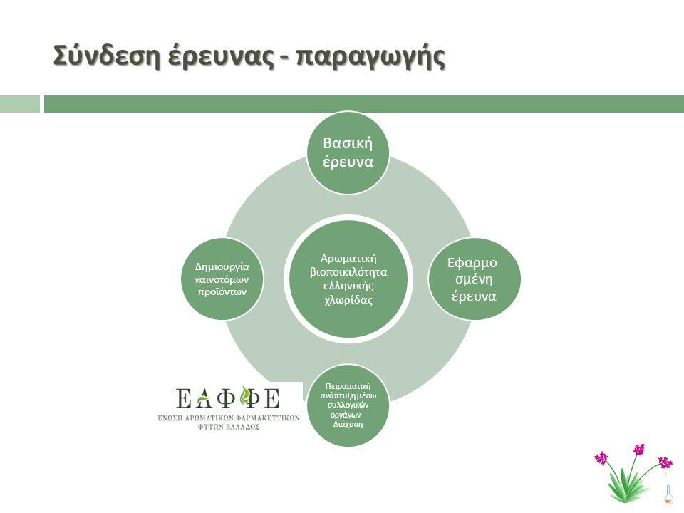 Σύνδεση έρευνας - παραγωγής Αρωματική βιο π οικιλότητα ελληνικής χλωρίδας Βασική έρευνα Εφαρμο - σμένη έρευνα Πειραματική ανά π τυξη μέσω συλλογικών οργάνων - Διάχυση Δημιουργία καινοτόμων π ροϊόντων