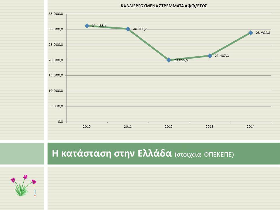 Η κατάσταση στην Ελλάδα ( στοιχεία ΟΠΕΚΕΠΕ )