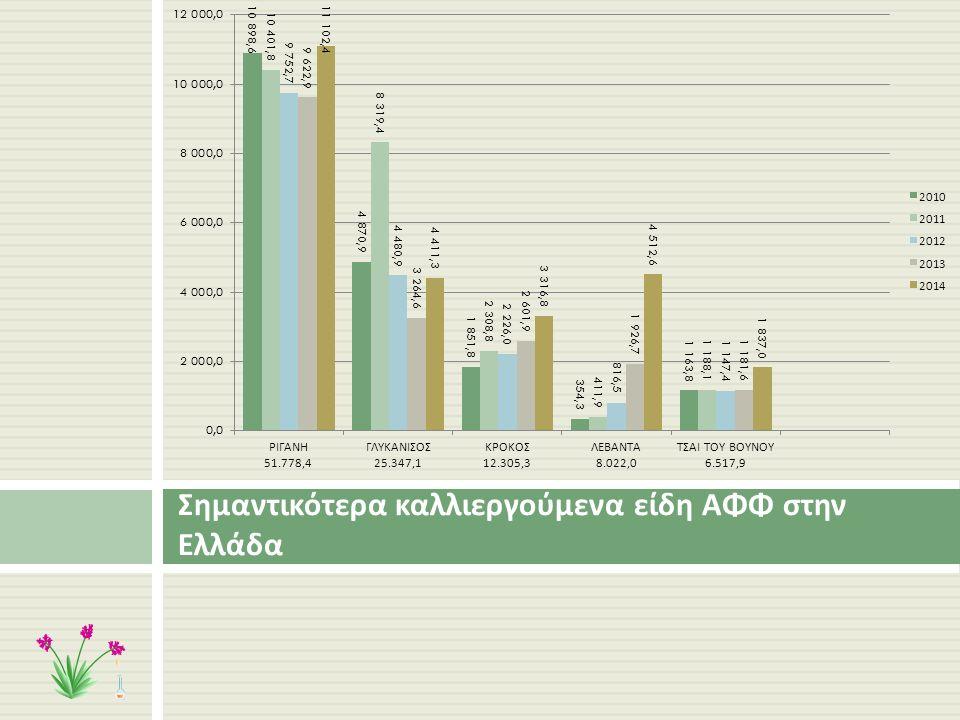 Σημαντικότερα καλλιεργούμενα είδη ΑΦΦ στην Ελλάδα