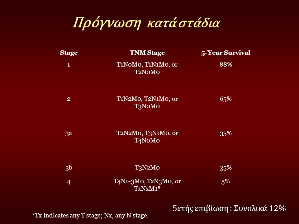 Πρόγνωση κατά στάδια StageTNM Stage5-Year Survival 1T1N0M0, T1N1M0, or T2N0M0 88% 2T1N2M0, T2N1M0, or T3N0M0 65% 3aT2N2M0, T3N1M0, or T4N0M0 35% 3bT3N2M035% 4T4N1-3M0, TxN3M0, or TxNxM1* 5% *Tx indicates any T stage; Nx, any N stage.
