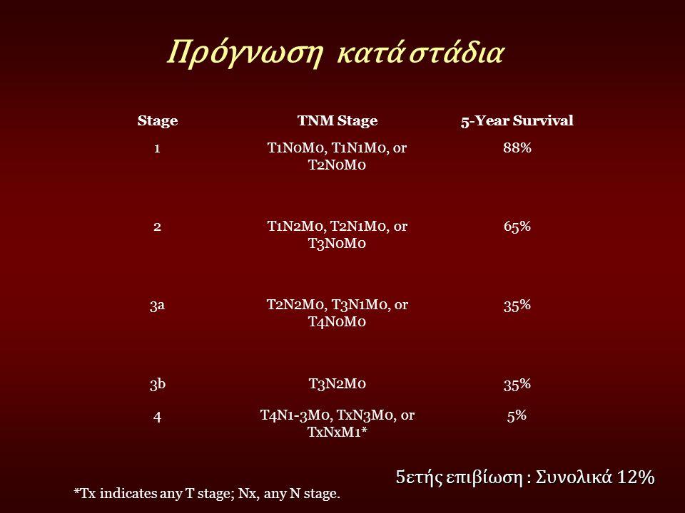 Πρόγνωση κατά στάδια StageTNM Stage5-Year Survival 1T1N0M0, T1N1M0, or T2N0M0 88% 2T1N2M0, T2N1M0, or T3N0M0 65% 3aT2N2M0, T3N1M0, or T4N0M0 35% 3bT3N
