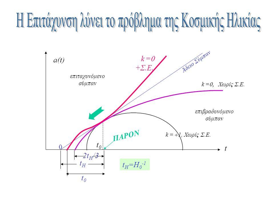 k =  1, Χωρίς Σ.E. k =  Χωρίς Σ.E. a(t) t Άδειο Σύμπαν επιβραδυνόμενο σύμπαν επιταχυνόμενο σύμπαν t0t0 ΠΑΡΟΝ k =  +Σ.Ε. tHtH 0 2t H /3 t0t0 t H