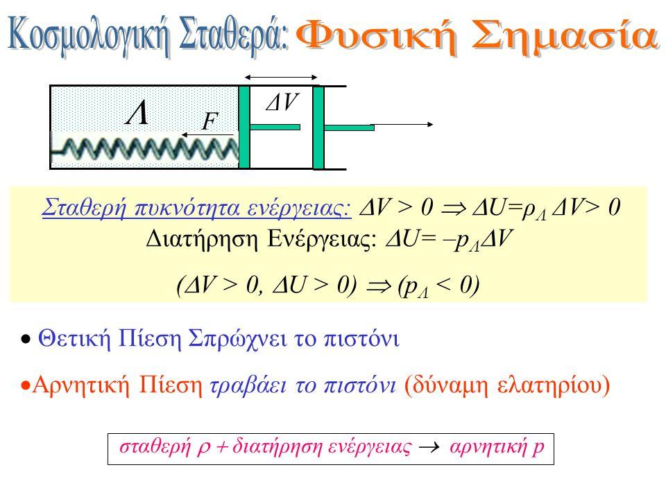  Θετική Πίεση Σπρώχνει το πιστόνι  Αρνητική Πίεση τραβάει το πιστόνι (δύναμη ελατηρίου)   Σταθερή πυκνότητα ενέργειας:  V > 0   U=ρ Λ ΔV> 0 Δια