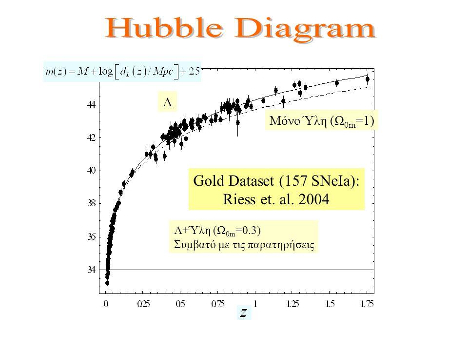 Gold Dataset (157 SNeIa): Riess et. al. 2004 Μόνο Ύλη (Ω 0m =1) Λ Λ+Ύλη (Ω 0m =0.3) Συμβατό με τις παρατηρήσεις