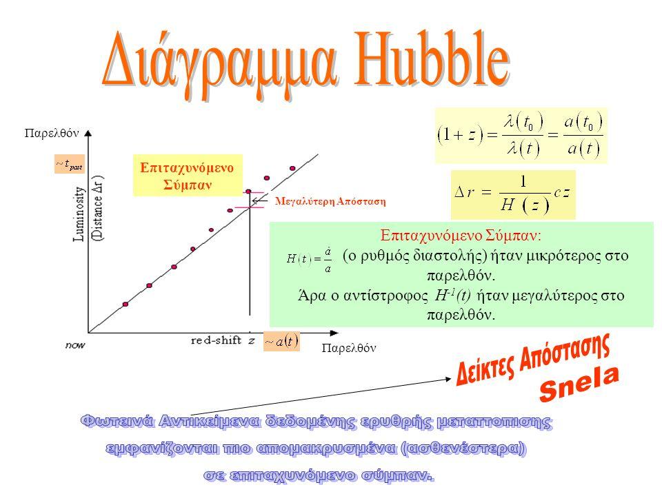 Επιταχυνόμενο Σύμπαν: (ο ρυθμός διαστολής) ήταν μικρότερος στο παρελθόν. Άρα ο αντίστροφος H -1 (t) ήταν μεγαλύτερος στο παρελθόν. Επιταχυνόμενο Σύμπα